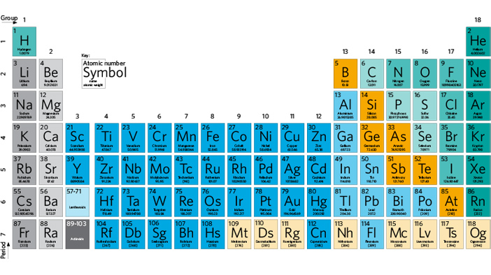 Bulten - Periodic Table of Elements